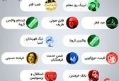 بیشترین جستجوی ایرانیان در گوگل ماه گذشته چه بود+عکس
